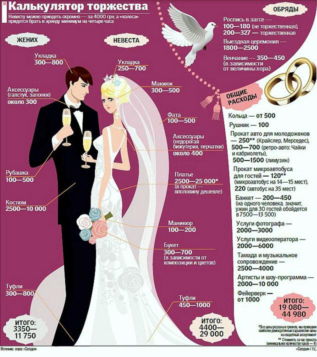 стоимость свадьбы